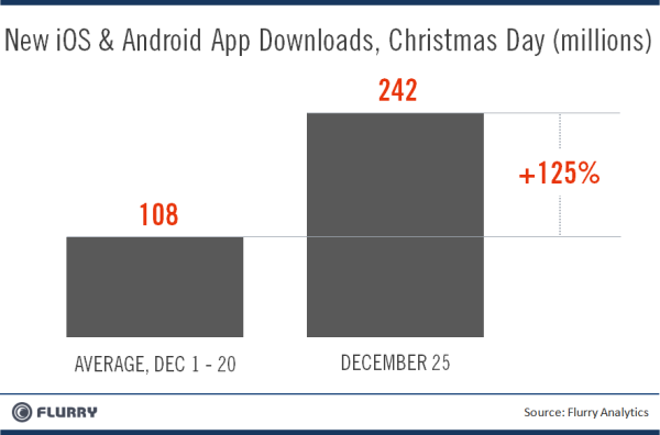 android-Flurry_AppDownloads_Xmas_vs_Dec1-20