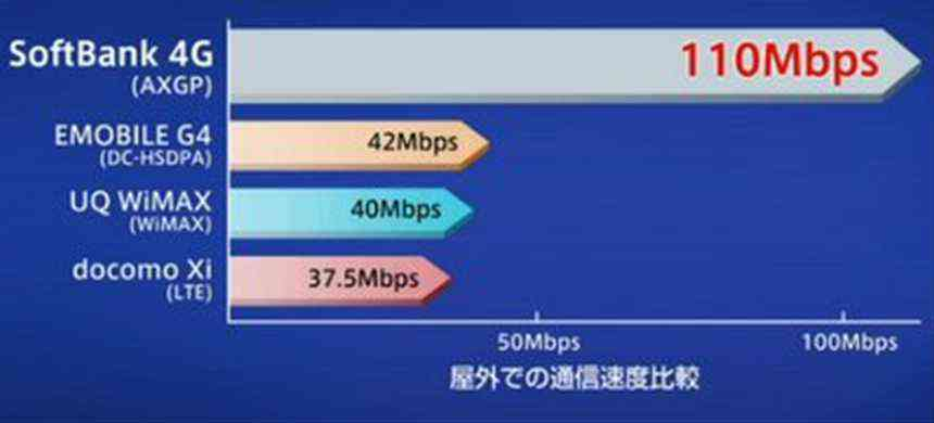 android-SoftBank4G_110Mbps