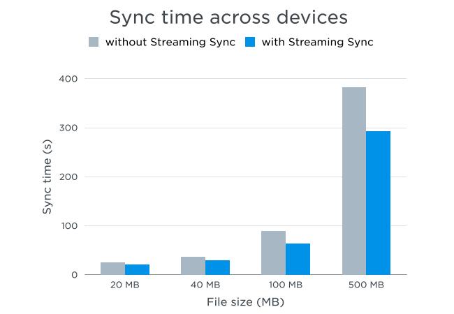 Dropbox、大容量ファイルの同期を最大2倍に高速化