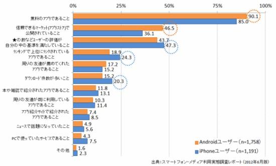 android-アプリのダウンロード