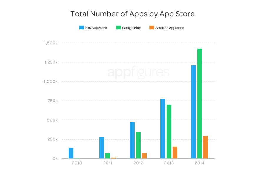 ついにGoogle PlayがApp Storeを抜き去る、2014年の登録アプリ数と開発者数で