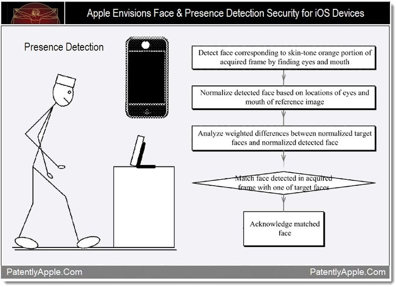 android-tool-apple-patent-face