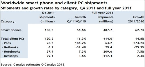 android-canalys-smartphone-pc