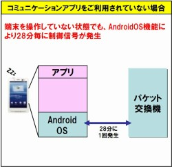 android-ドコモ通信障害
