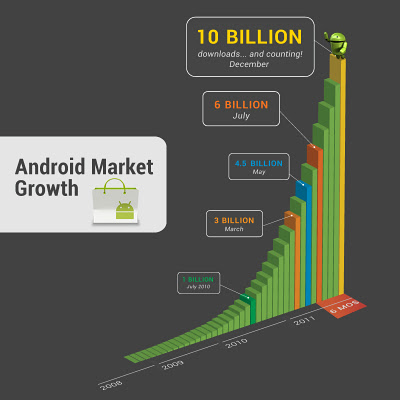 android-graph_androidmarket_10billion