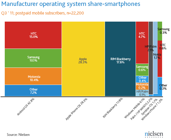 android-smartphone-app-marketshare