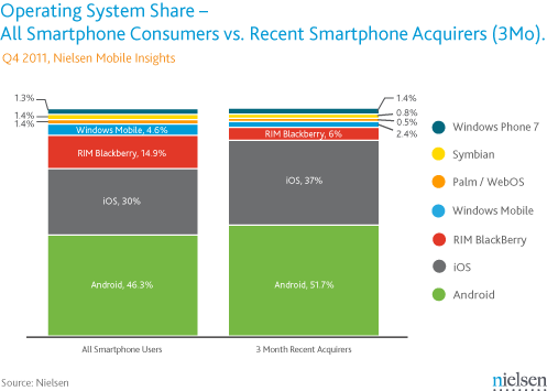 android-smartphone-os-share