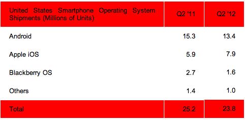 android-スマートフォン出荷台数