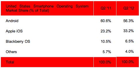 android-スマートフォンシェア