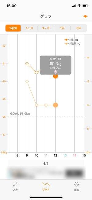 体重管理SmartRecord グラフ