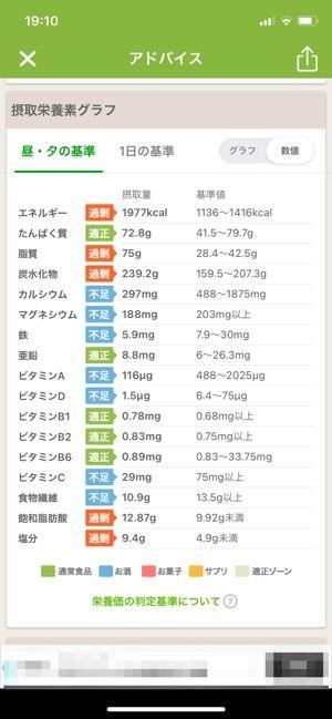 食事の内容をもとに栄養素のグラフを表示