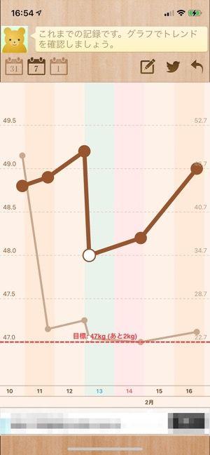 体重と体脂肪の推移グラフ