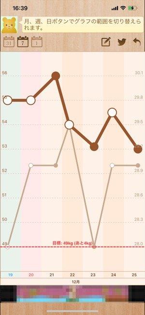 体重や体脂肪率の推移がわかるグラフ