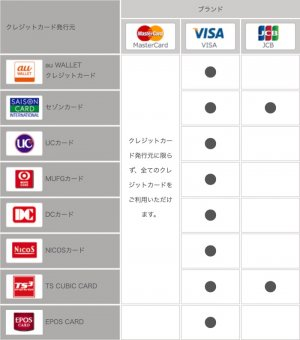 au PAY 使い方 クレジットカードでチャージ