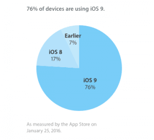 iOSのバージョン別シェア(2016年1月)