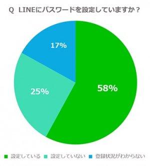 LINE調査:LINEにパスワードを設定していますか?