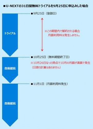 U-NEXT 無料トライアル 課金タイミング