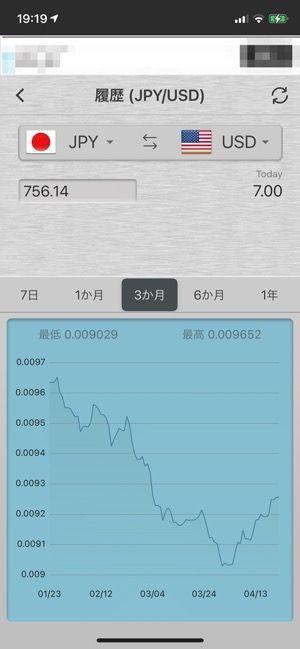 為替のグラフ