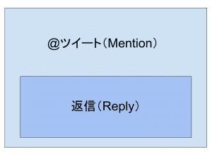 Twitter:@ツイートと返信の関係