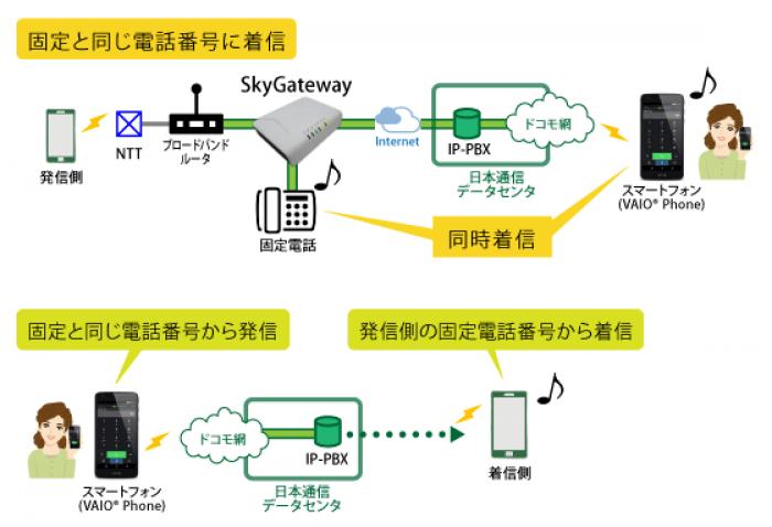 日本通信、スマホで固定電話と同じ番号を発着信できる新サービス