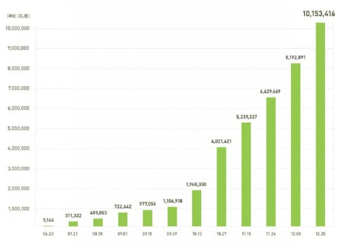 無料通話・チャットアプリの「LINE」、6カ月で1000万ダウンロードを突破