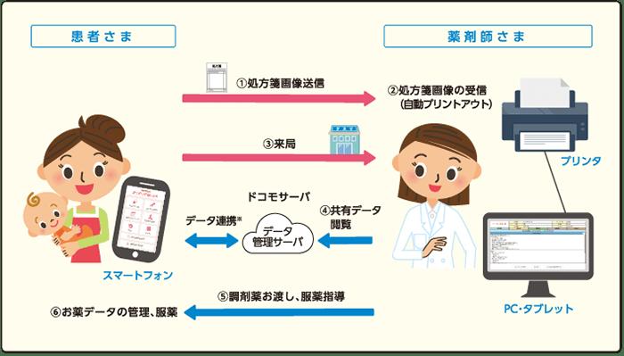 ドコモ「おくすり手帳Link」アプリが登場、4月からお薬手帳がないと医療費が高くなる
