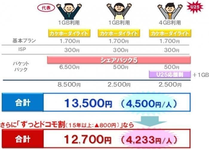 ドコモ、1人月5000円以下になる家族向けシェアパック(5GB)を新設 5分以内の通話かけ放題と組み合わせ可能