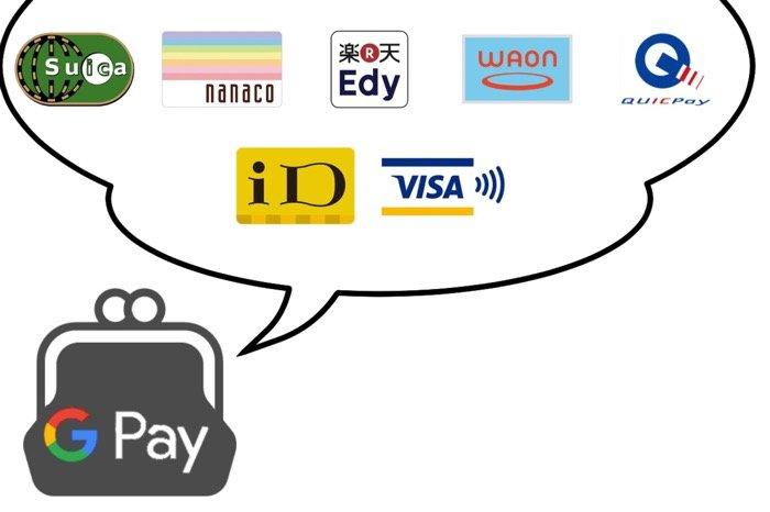 Google Payは財布のイメージ