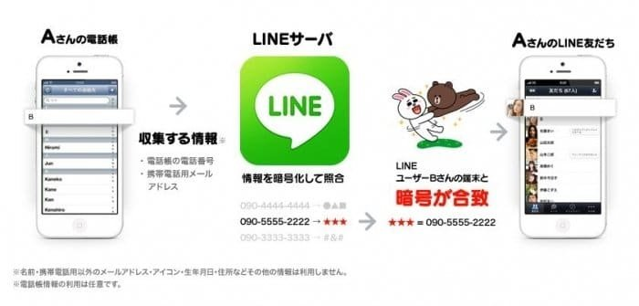 LINE 電話帳 同期