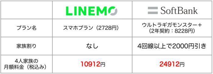 ソフトバンク LINEMO