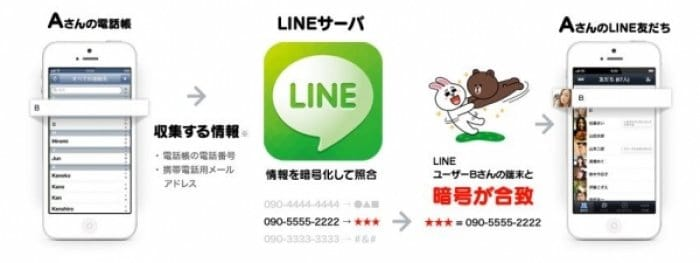 LINE 知り合いかも 電話番号
