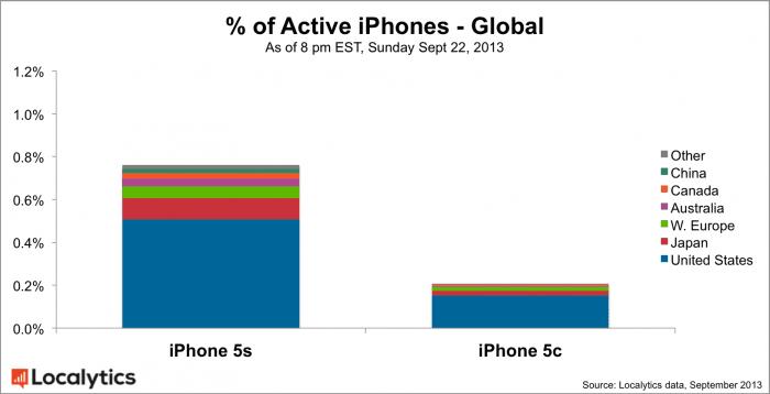 グローバル iPhone 5s/5c 機種別アクティブ率