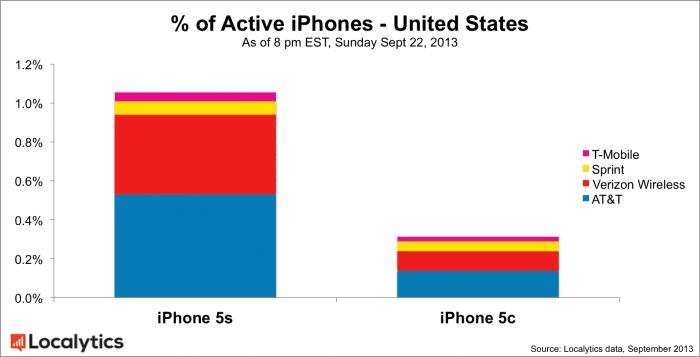 アメリカ iPhone 5s/5c アクティブ率