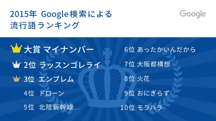 2015年 Google検索による流行語ランキング