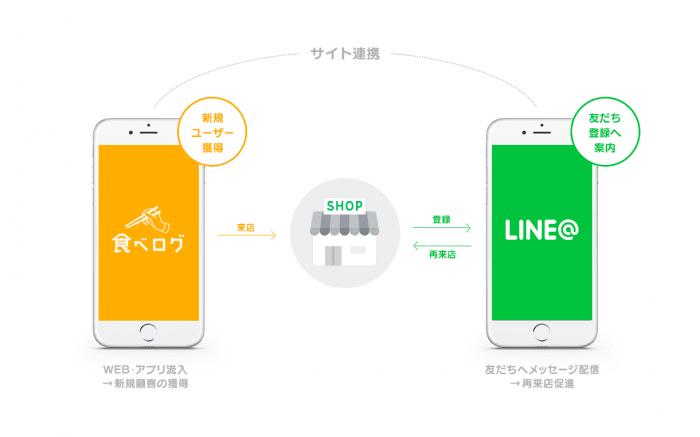 「LINE@」と「食べログ」が相互連携を開始