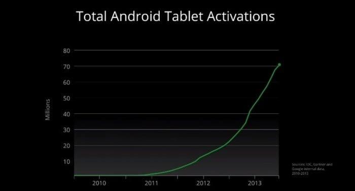 Androidタブレットの総アクティベーション数が7000万台を突破