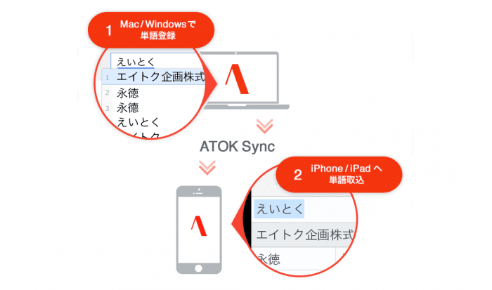 ATOK Sync アドバンス