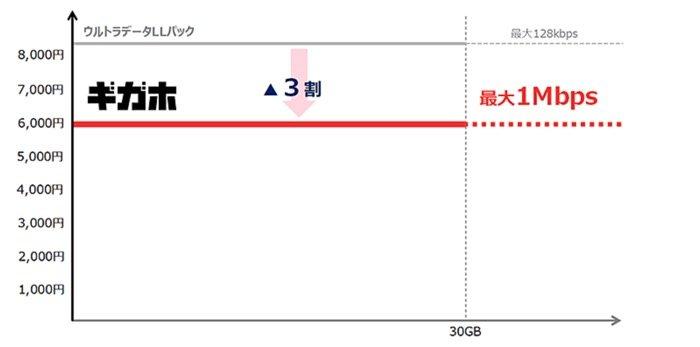 ドコモの新料金プラン「ギガホ」の通信速度制限