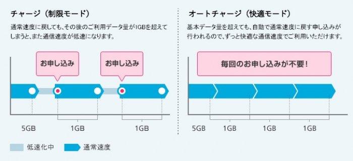 ソフトバンク オートチャージ(快適モード