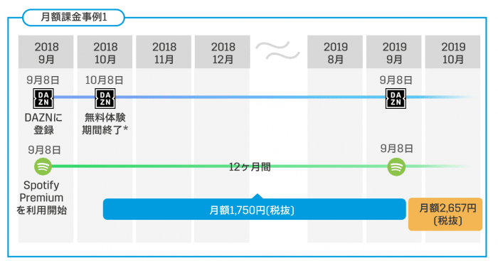 DAZN×Spotify Premiumキャンペーン