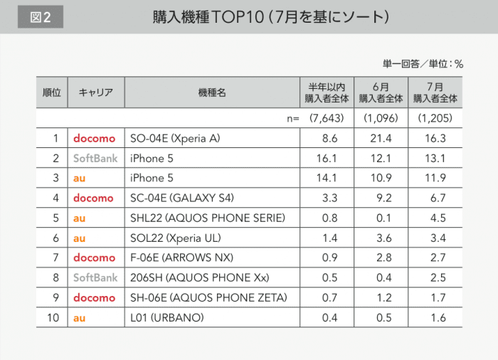 「Xperia A」の販売台数が「iPhone 5」を上回る スマートフォンの購入状況