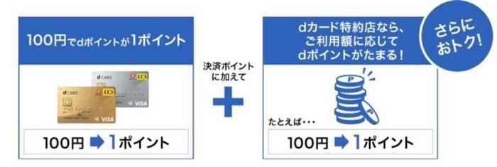 貯め技07:クレカ機能付きdカードを「dカード特約店」で使うとポイント還元率がUP