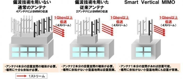 Smart Vertical MIMO