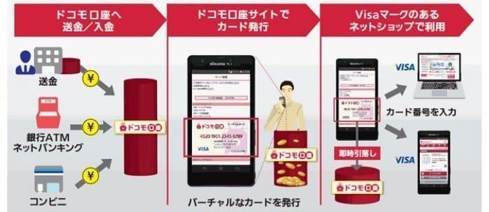 ドコモ口座 Visaプリペイド