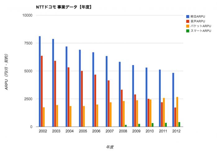 ドコモ 事業データ【年度】