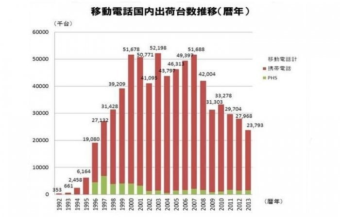 2013年の国内携帯電話・PHS出荷台数