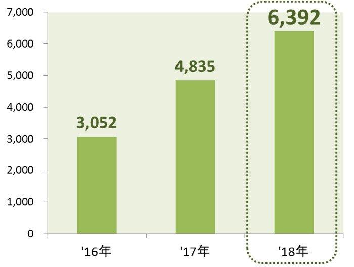 フリマアプリ 経済産業省 調査データ