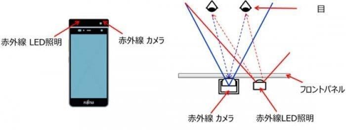 虹彩認証システム