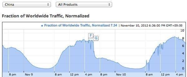 Googleのサービスが中国で一時遮断か