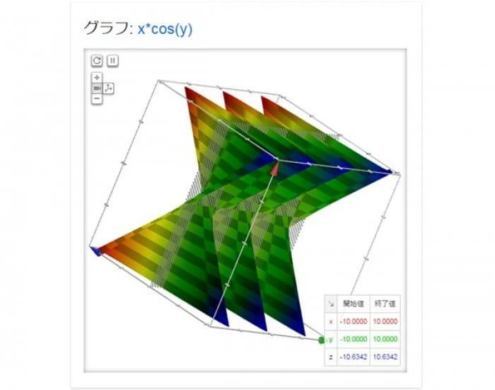 グーグル検索 グラフの3D表示
